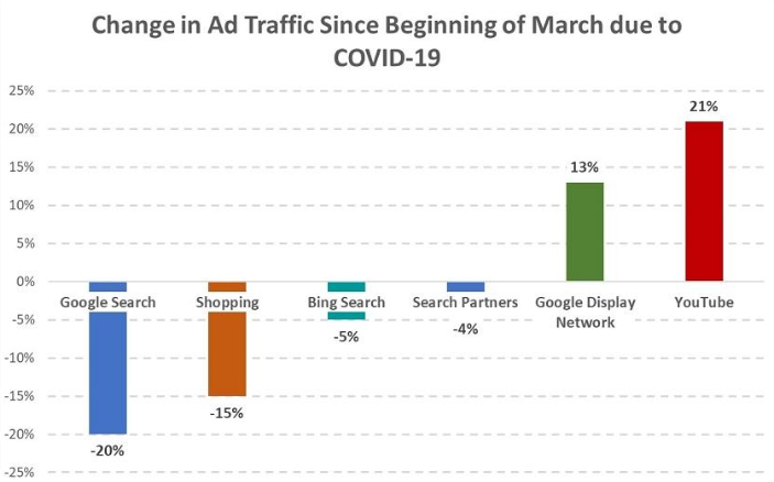 chart showing change in Ad traffic March 2020